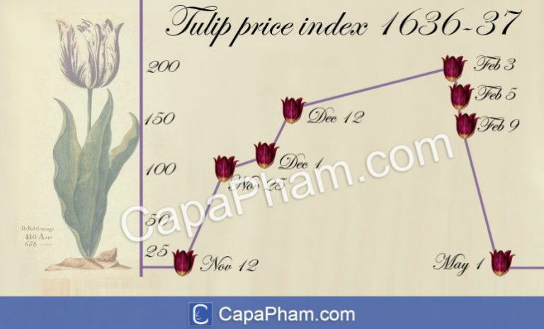 Tulip Price Index 1636-1637